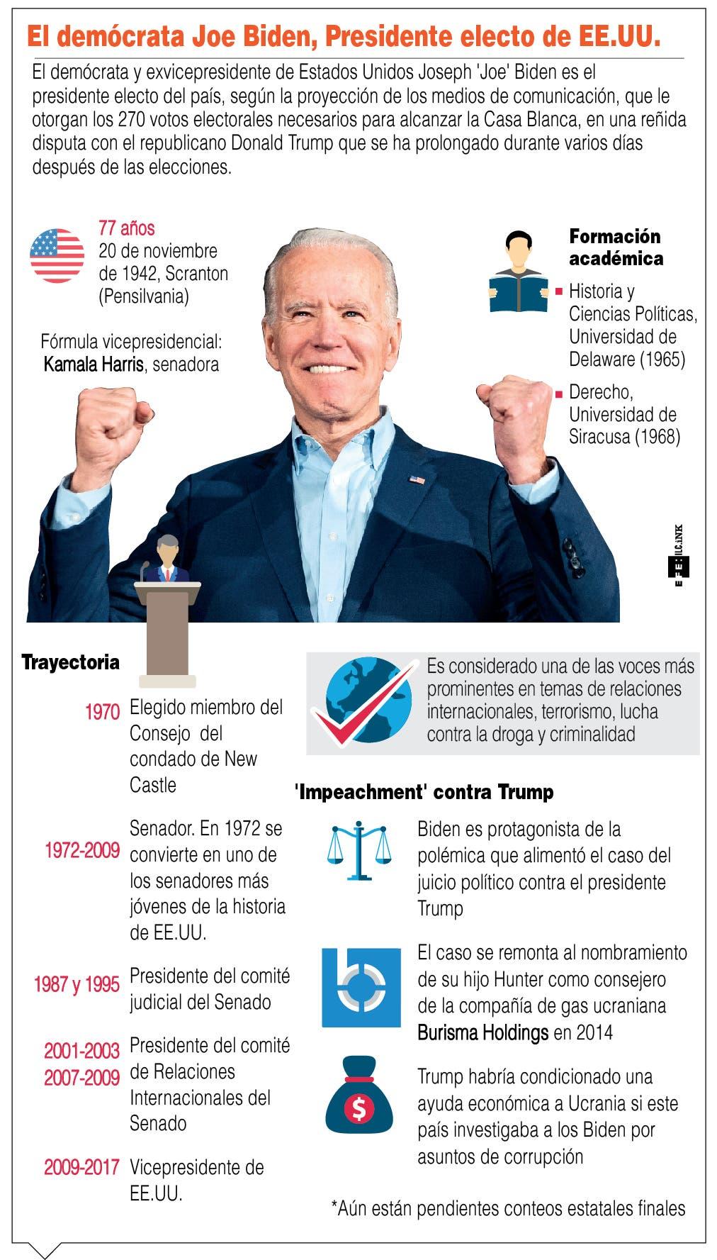 La ONU felicita a Joe Biden como presidente electo de Estados Unidos