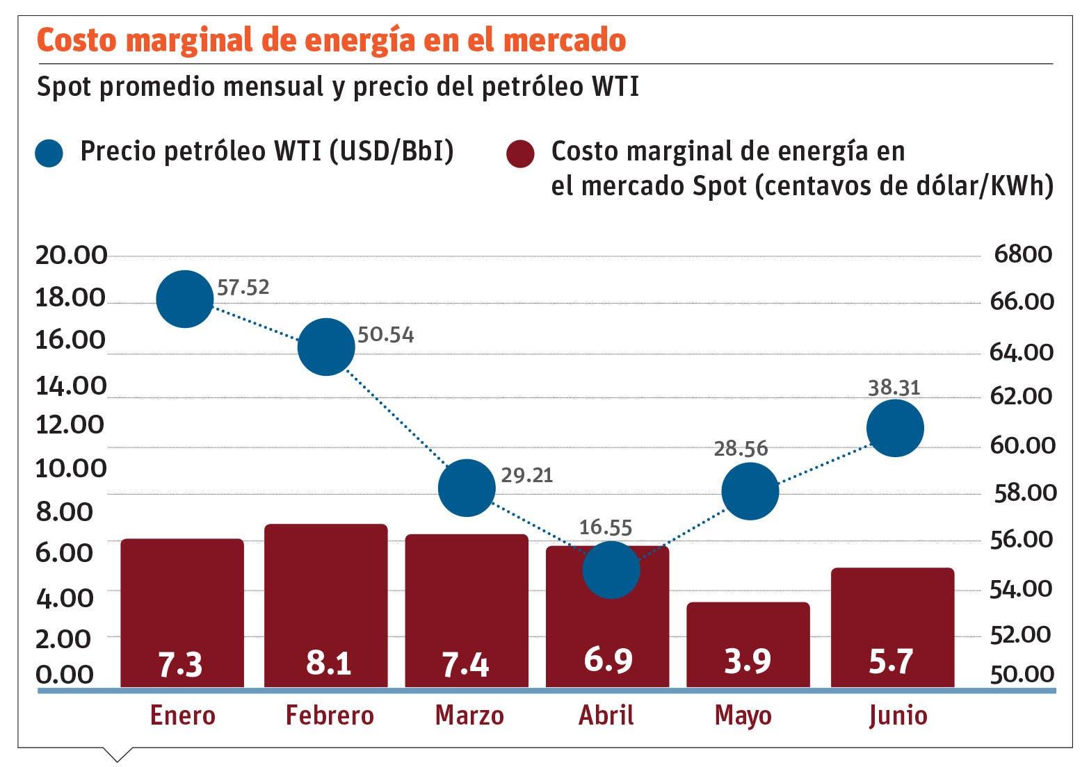 Sector eléctrico arrastra retos tradicionales para el año 2021