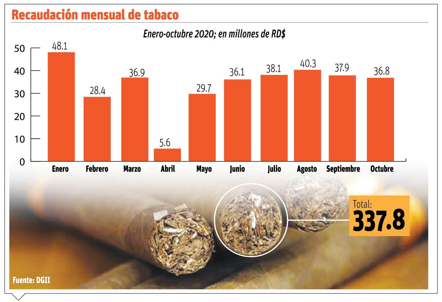 Exportación de puros alcanza $1,000 millones de dólares  este año