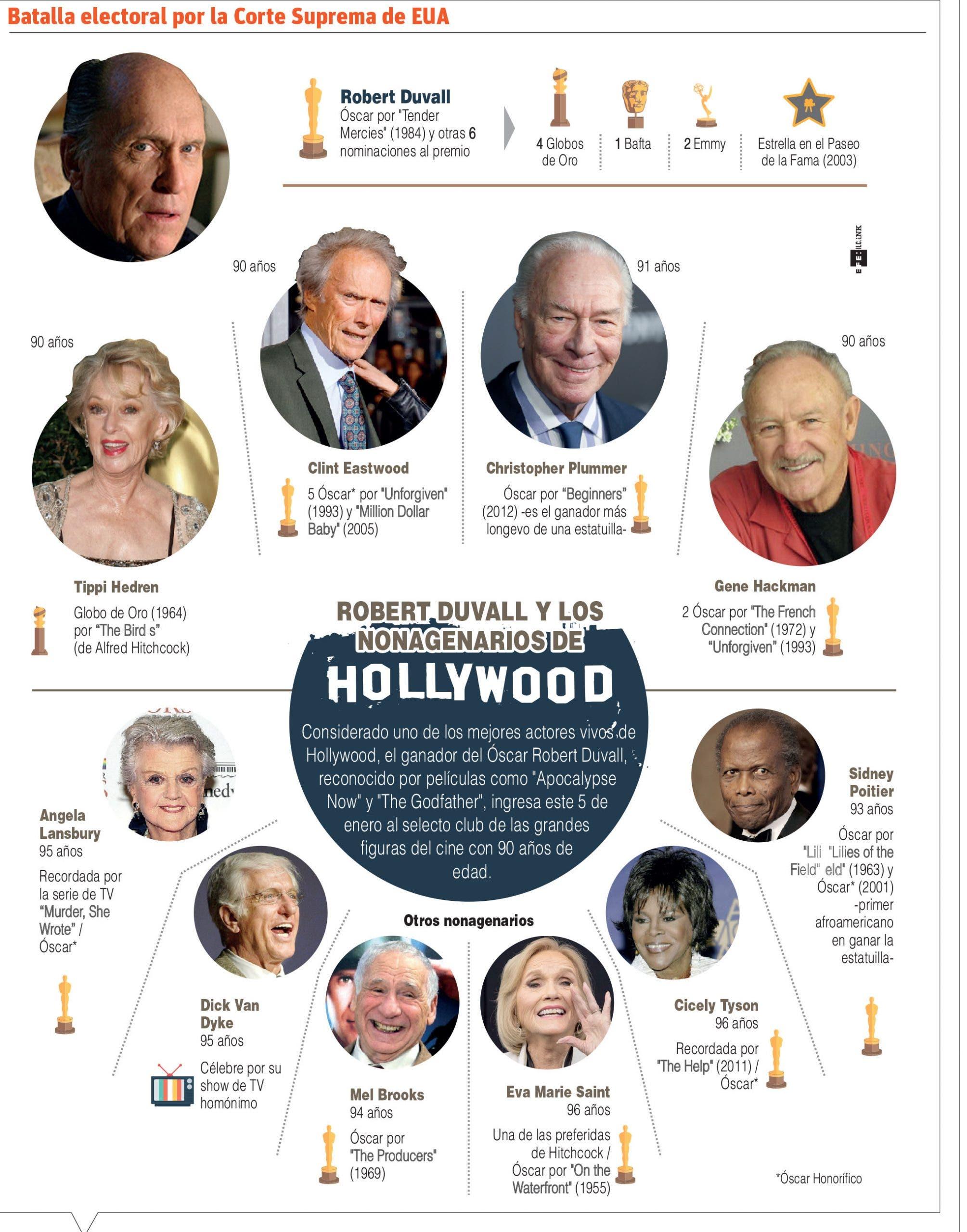 Actor Robert Duvall celebra 90 años de  vida, 59 dedicados al cine