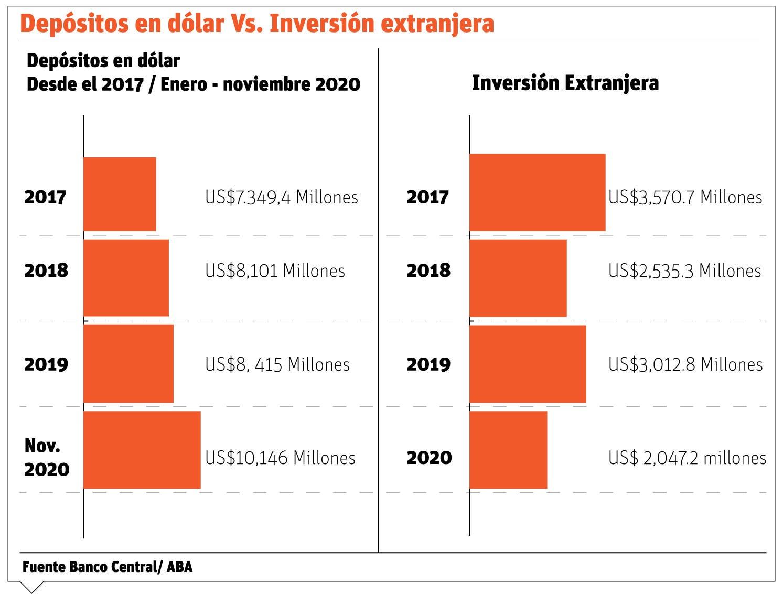 El alza del ahorro refleja la incertidumbre inversionistas