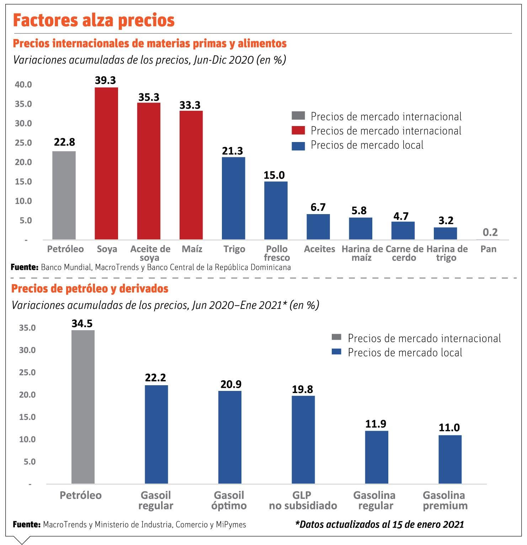El Gobierno y productores difieren sobre alzas de productos agrícolas