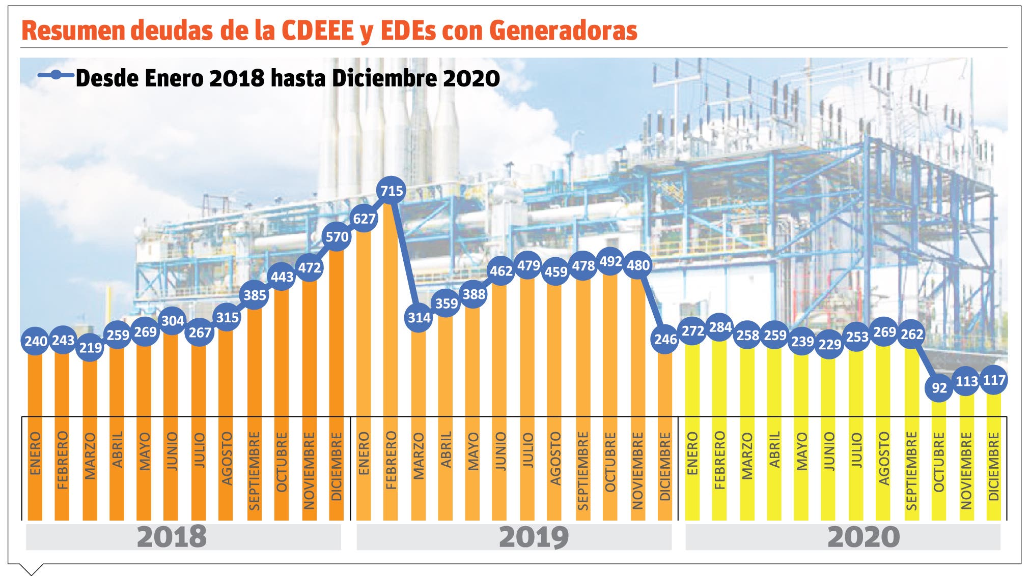 La deuda con los  generadores privados se reduce en 79%