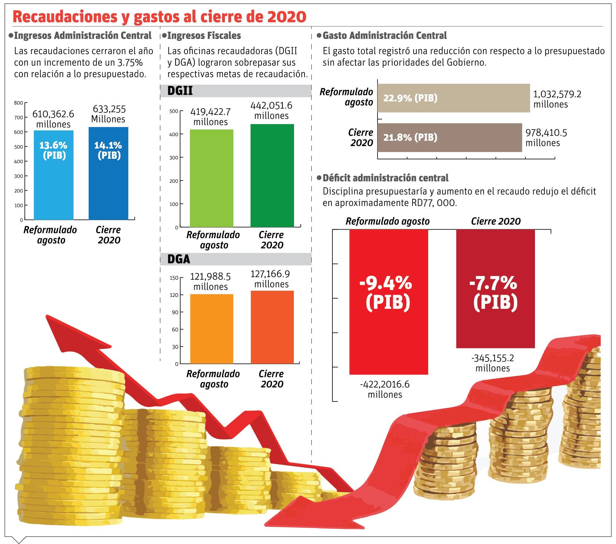 Abinader asegura Gobierno redujo el déficit fiscal en 77 mil millones