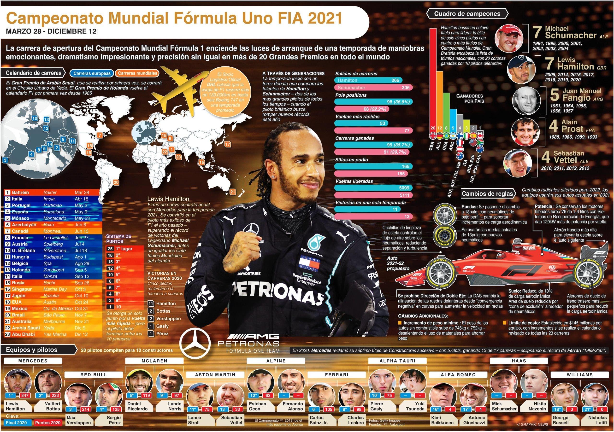 Calendario del Campeonato Fórmula Uno 2021