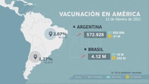 Crece la desigualdad en el reparto de vacunas entre los países de América