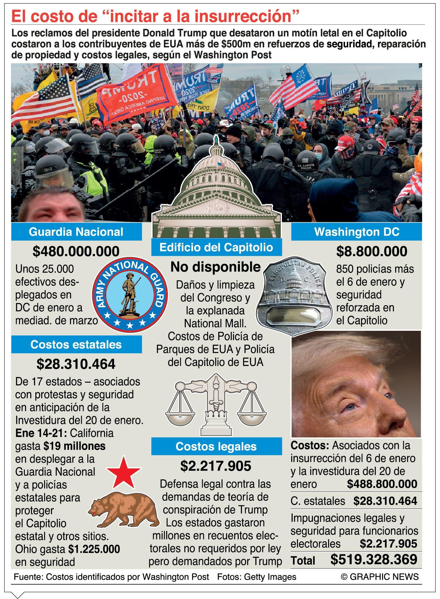 Fiscales señalan que Trump incitó a asaltar el Capitolio