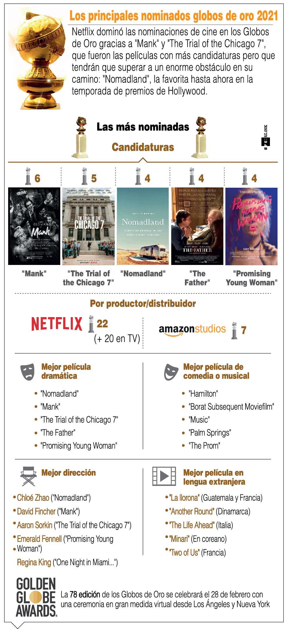 Filme 'Mank', de Netflix lidera  nominaciones en premios Golden Globes