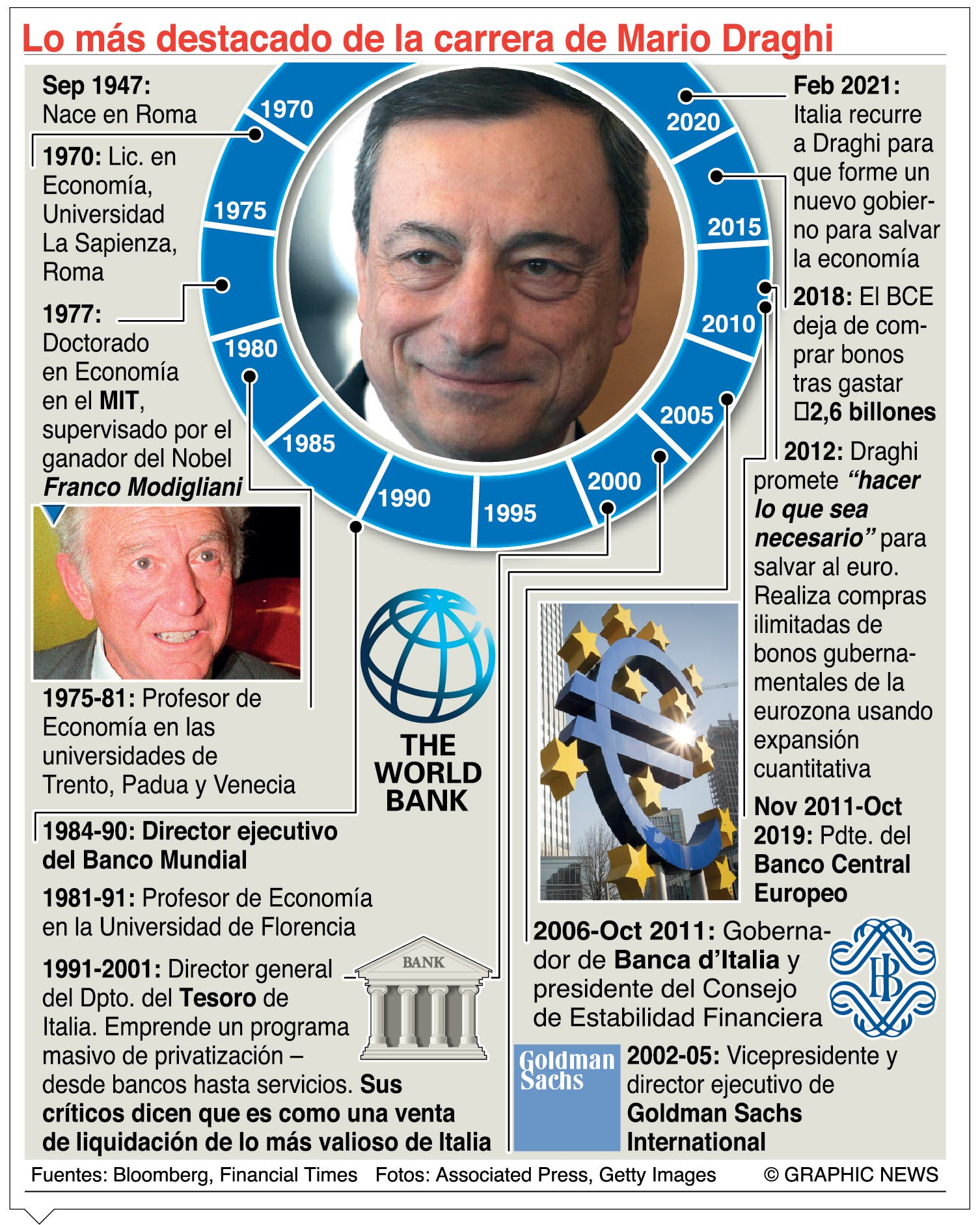 Mario Draghi:  de gran economista  a premier italiano