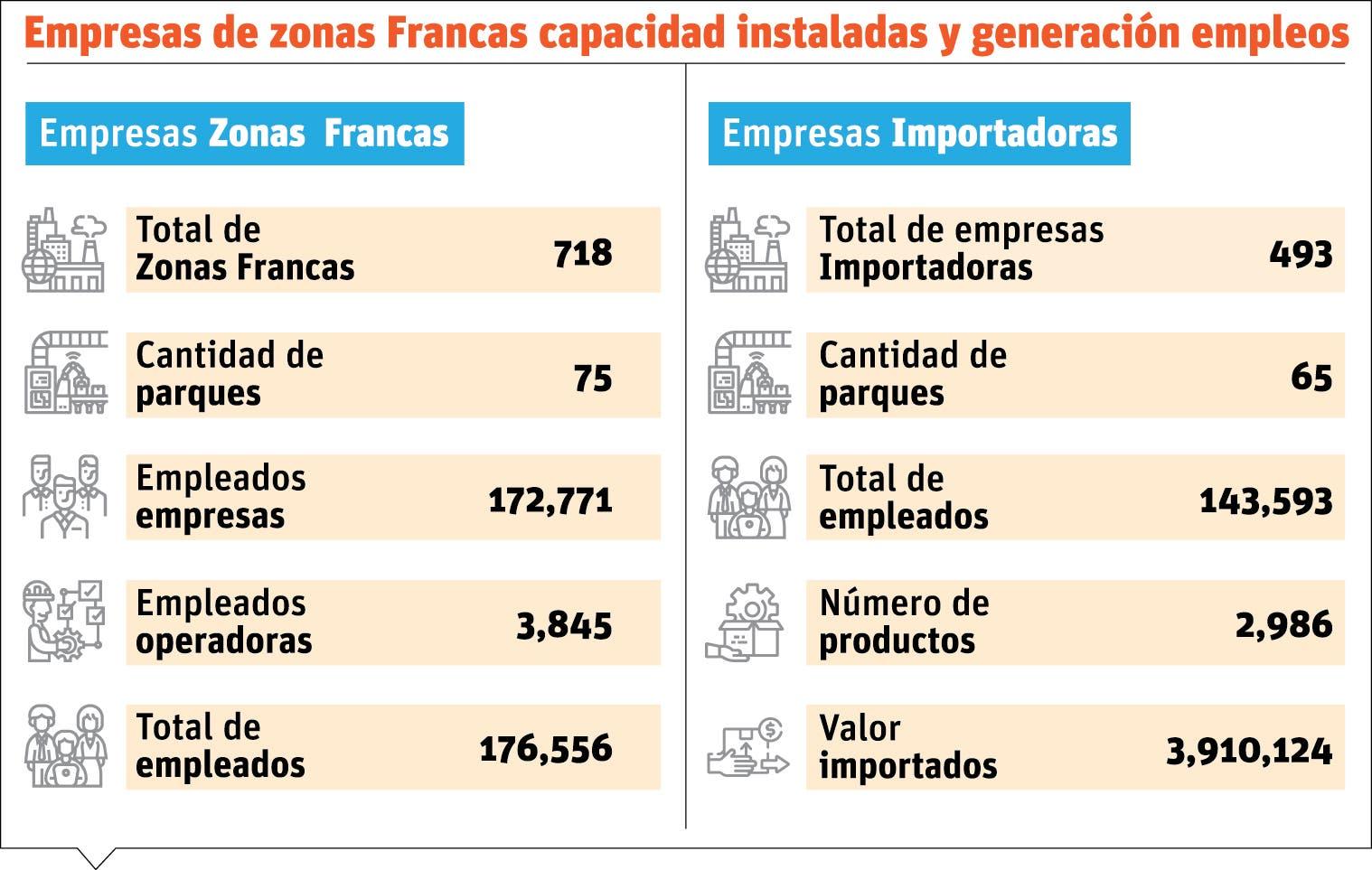 Zonas Francas es un potencial mercado para la industria local