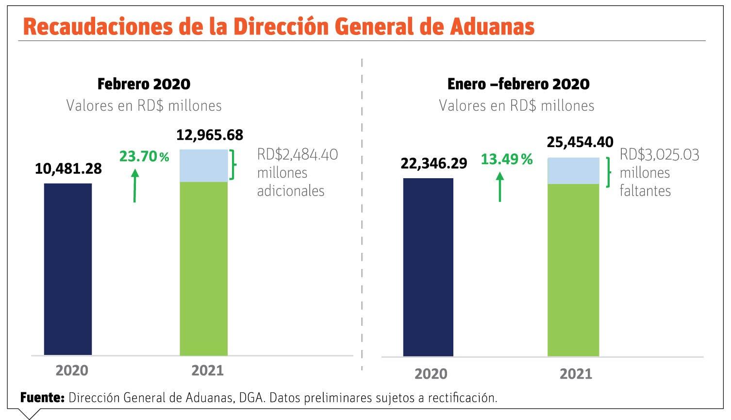 Recaudos Aduanas suben 24% con relación al año pasado