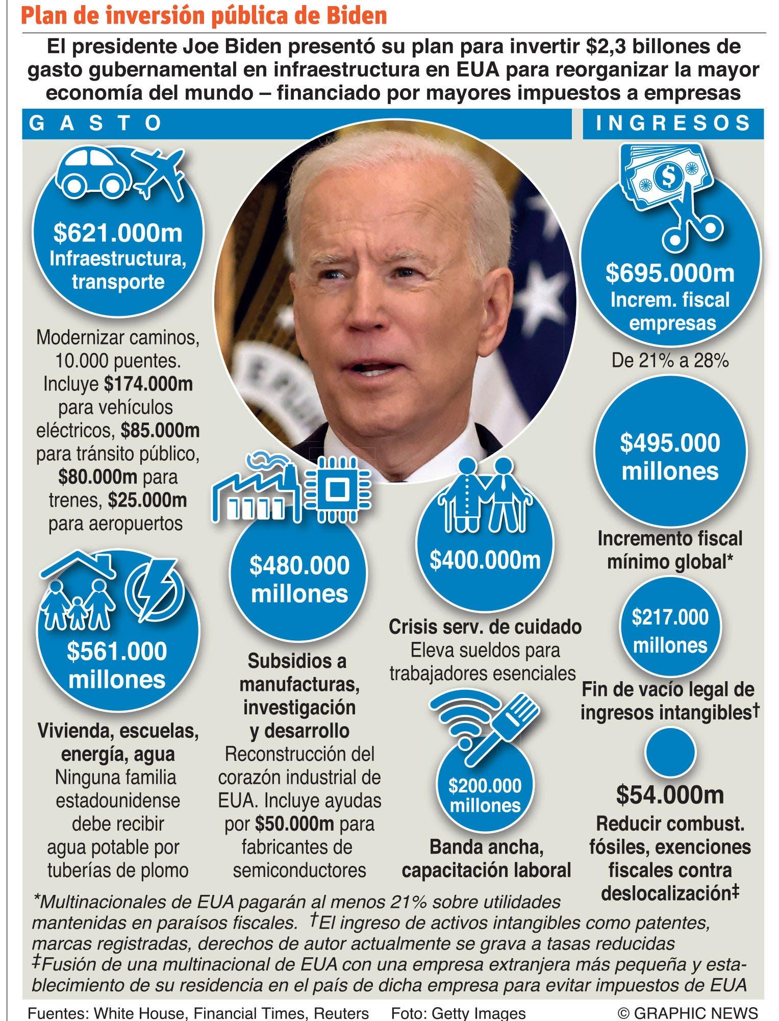 Biden invertirá 1,230 millones de dólares en  escuelas  EE.UU.