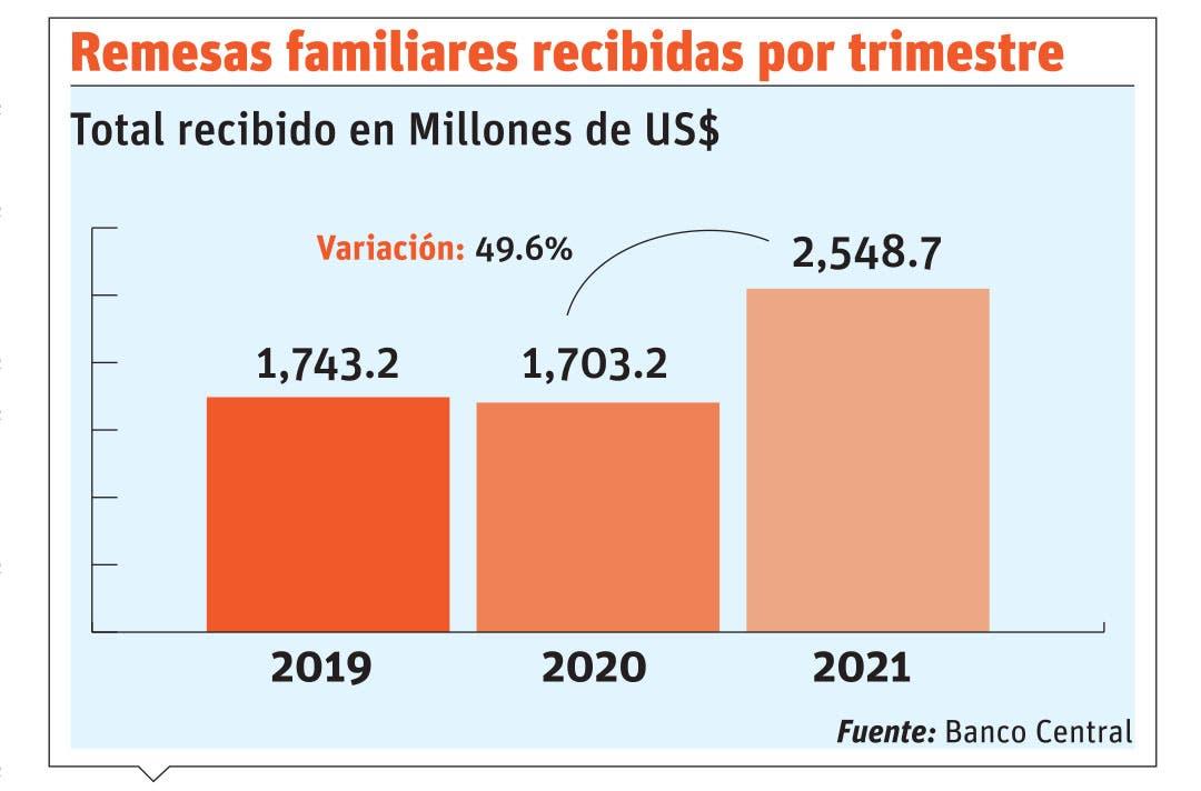 Remesas logran récord $994.9 millones