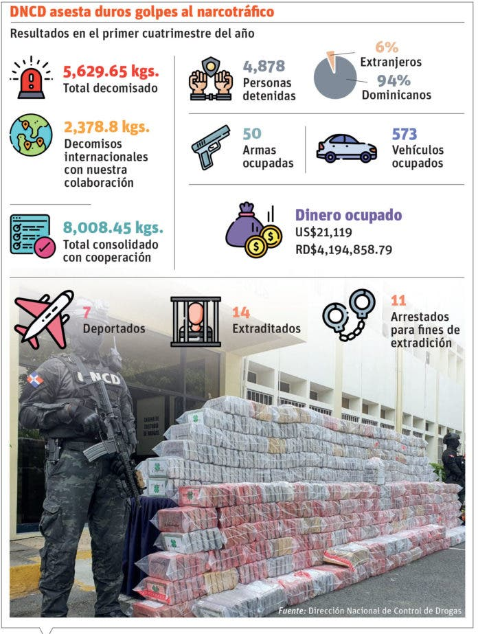 DNCD fija récord al decomisar 14 toneladas de coca en 6 meses