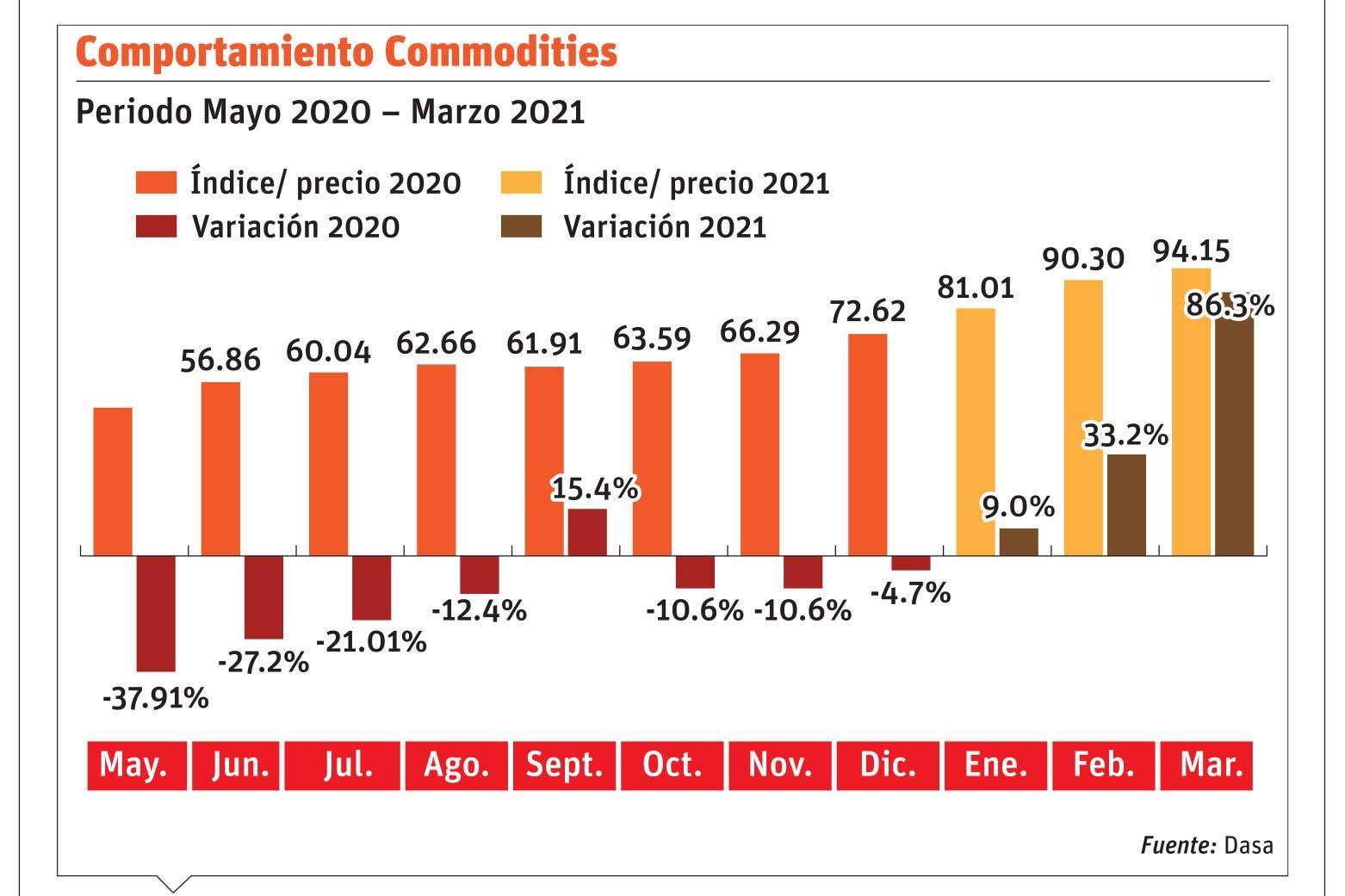 El incremento en commodities incide en mercado local