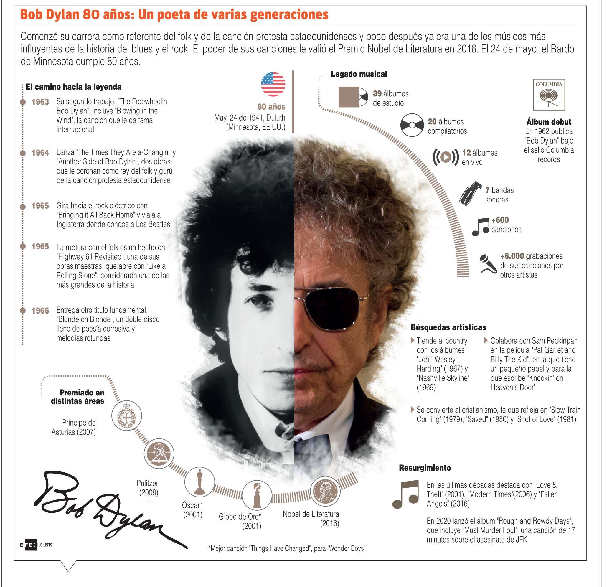 Bob Dylan, leyenda viva del folk rock a sus 80 años