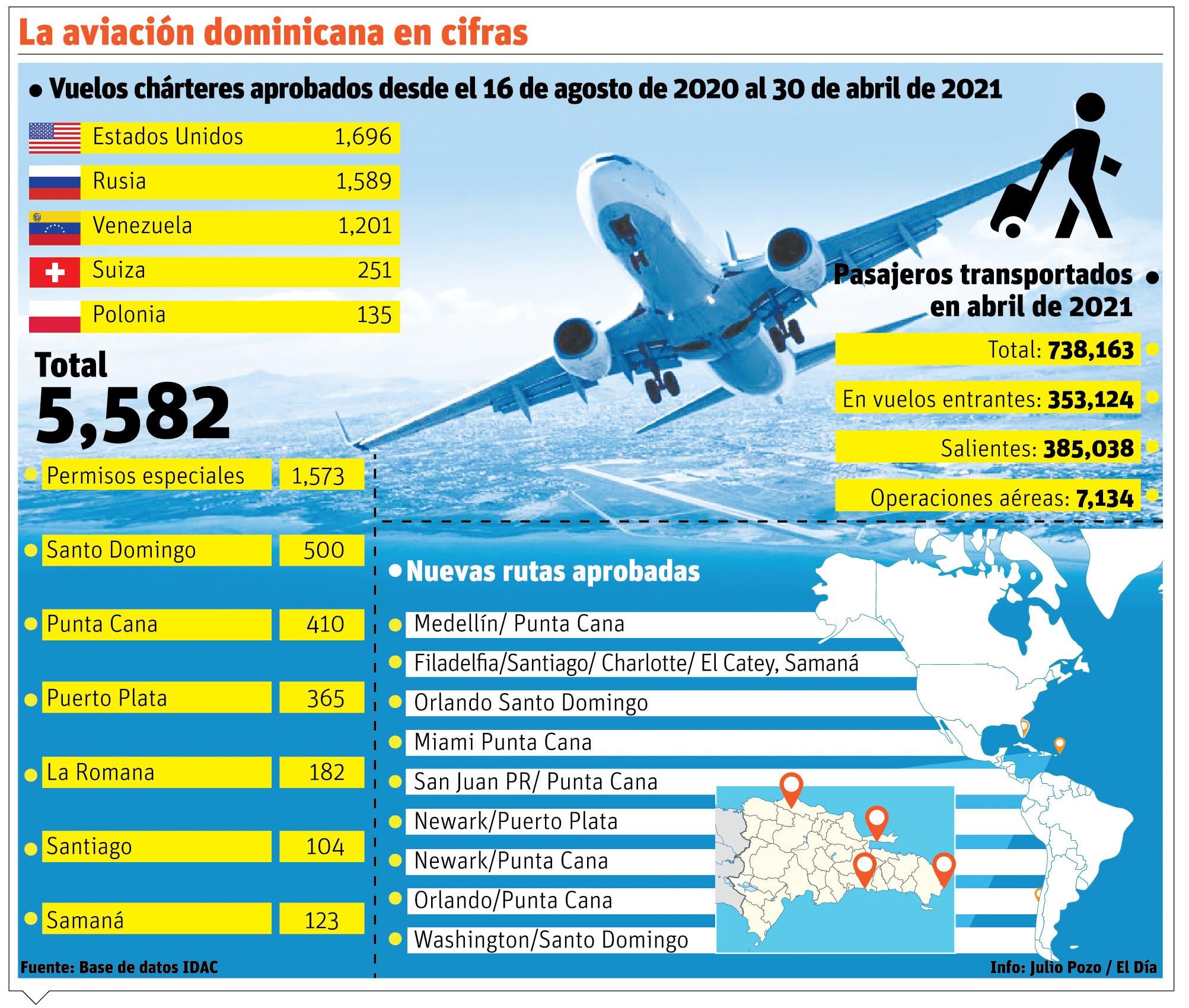 El país exhibe crecimiento de la aviación en medio de la  pandemia