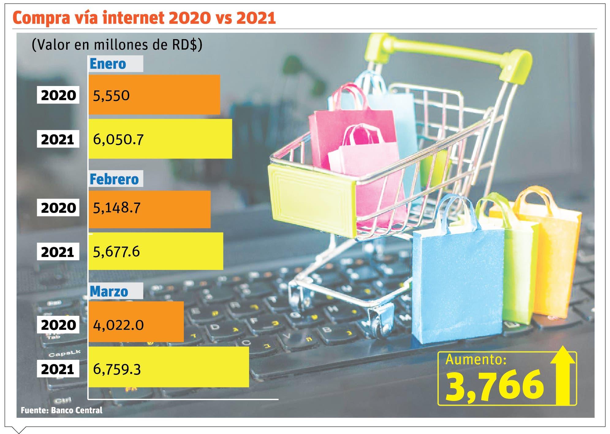 Comercio digital eleva ventas de emprendedores