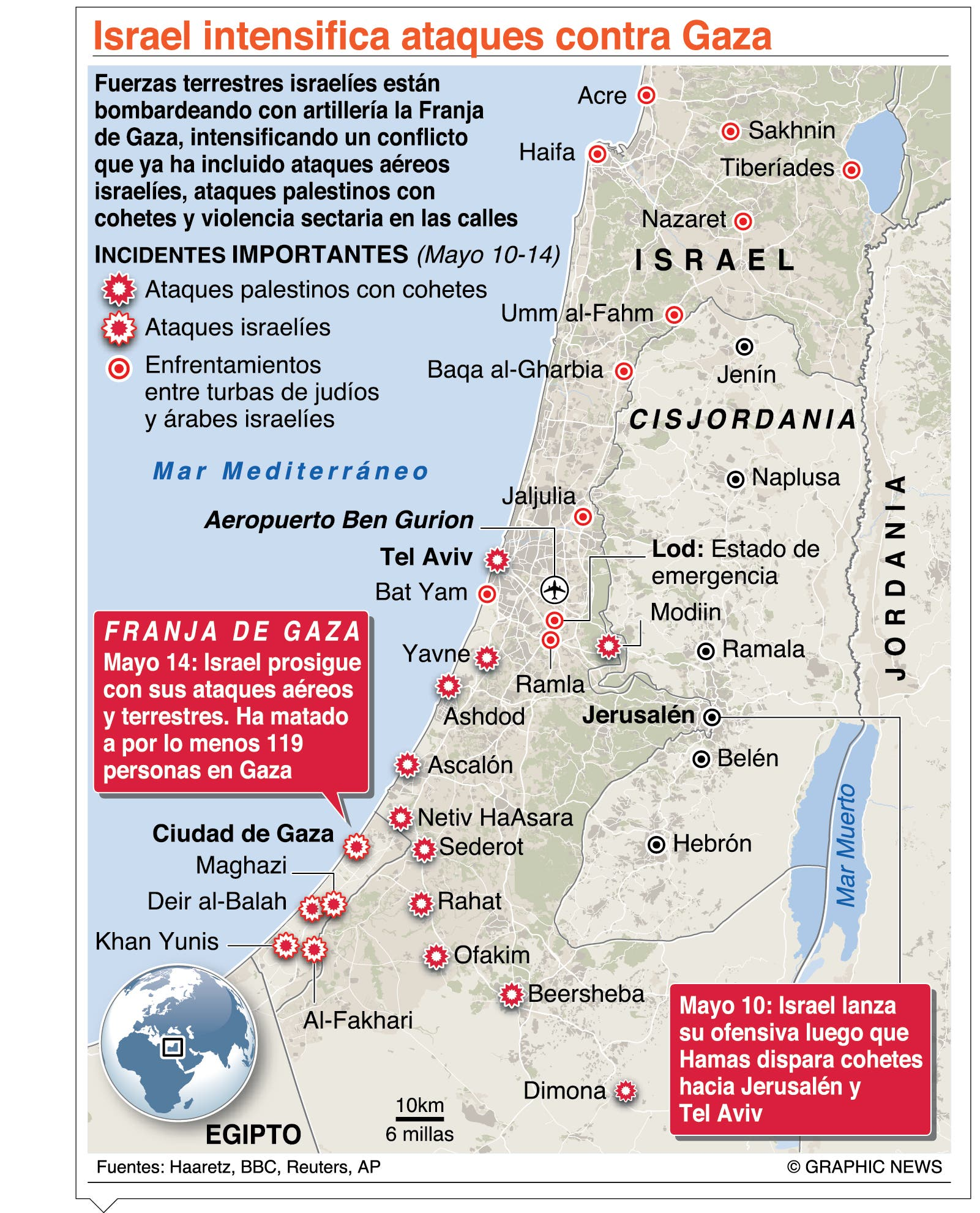 La guerra entre Israel y Gaza entra en la segunda semana