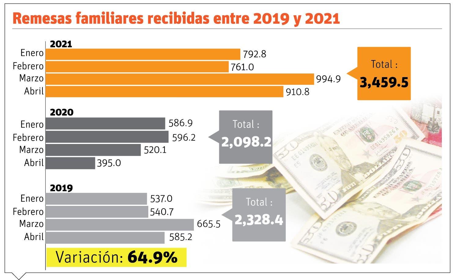 Remesas aumentaron 64.9% en el primer cuatrimestre