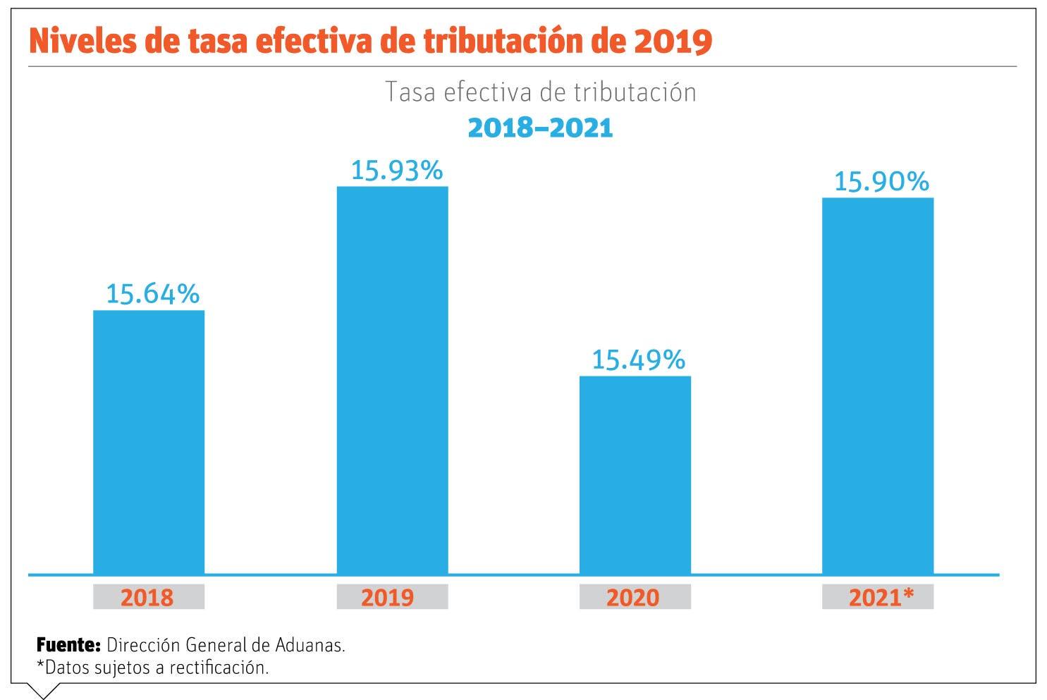 Recaudaciones de Aduanas subieron; sus gastos bajan