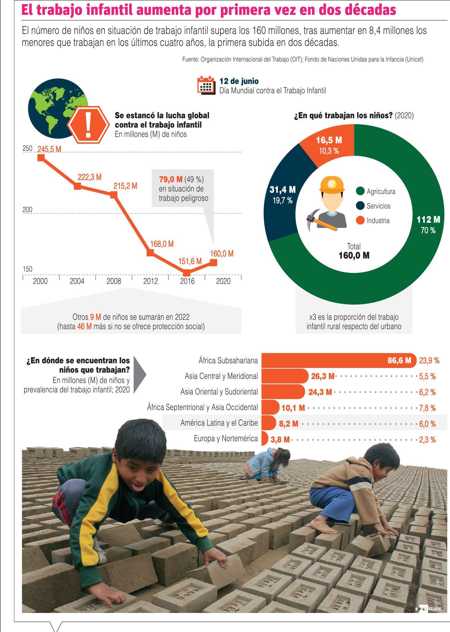 Con la pandemia el trabajo infantil creció