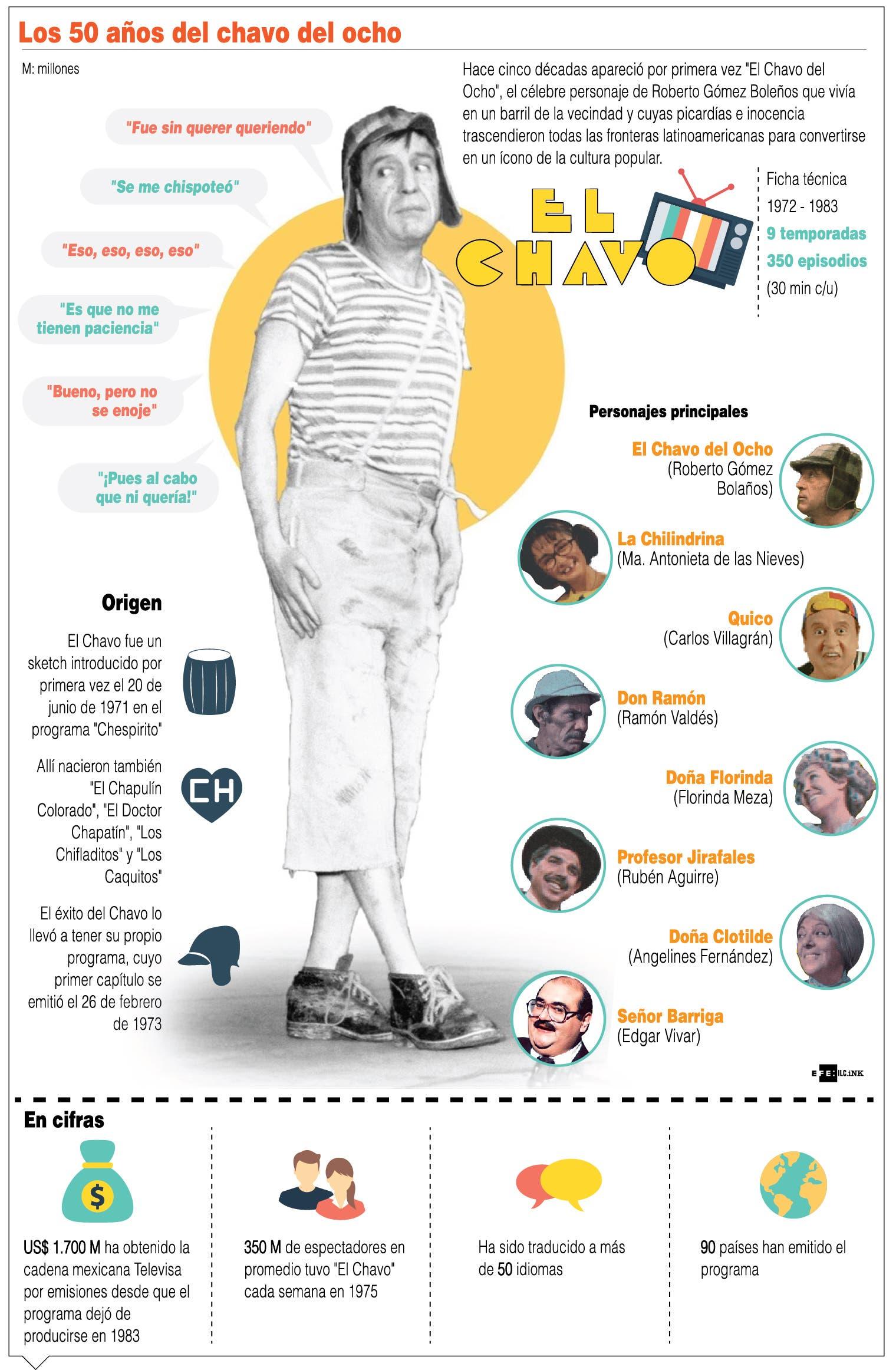 """""""El Chavo del 8"""",  serie humor que comenzó hace 50 años y sigue viva"""