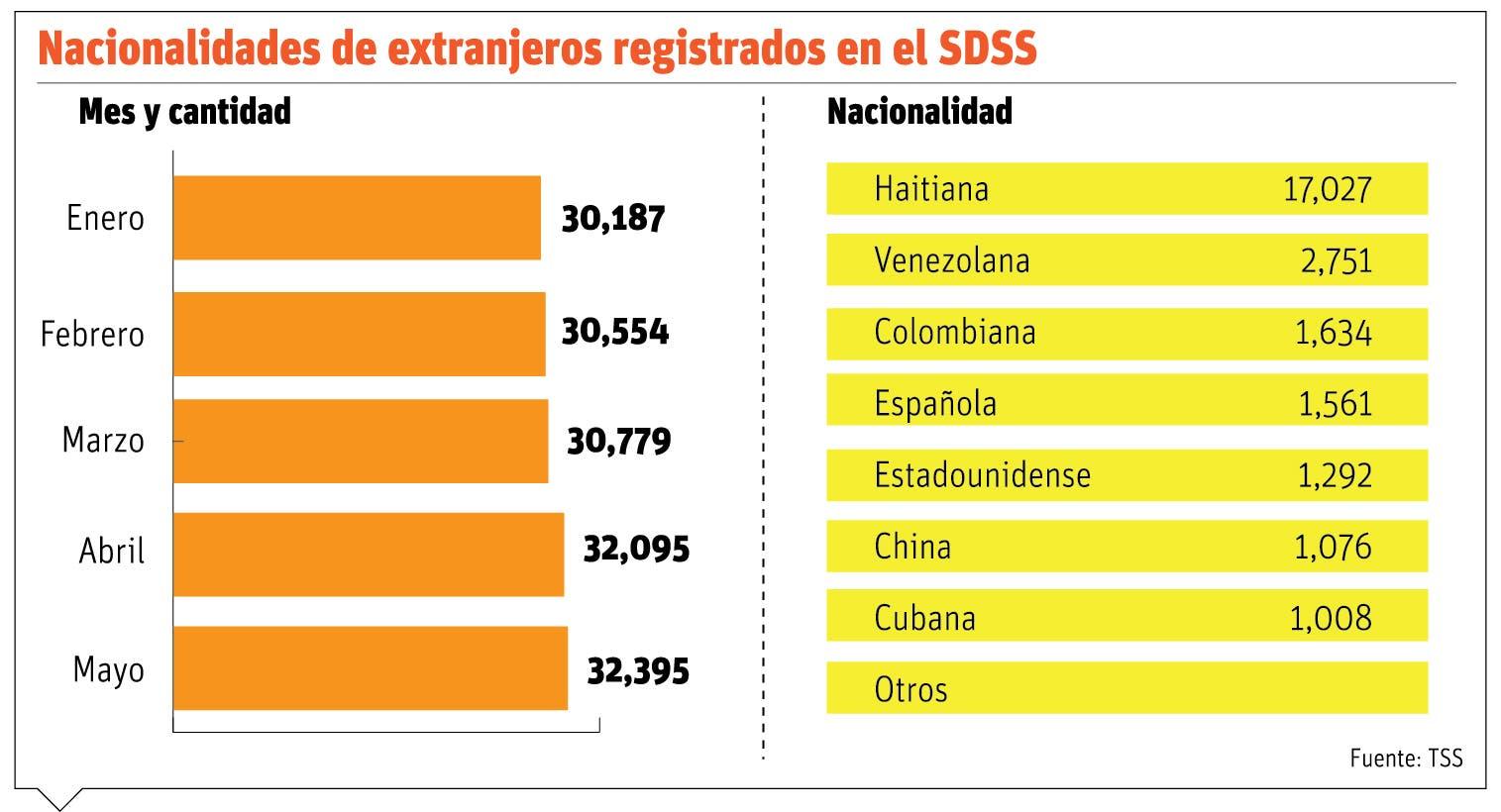 El salario de extranjeros supera al de los locales