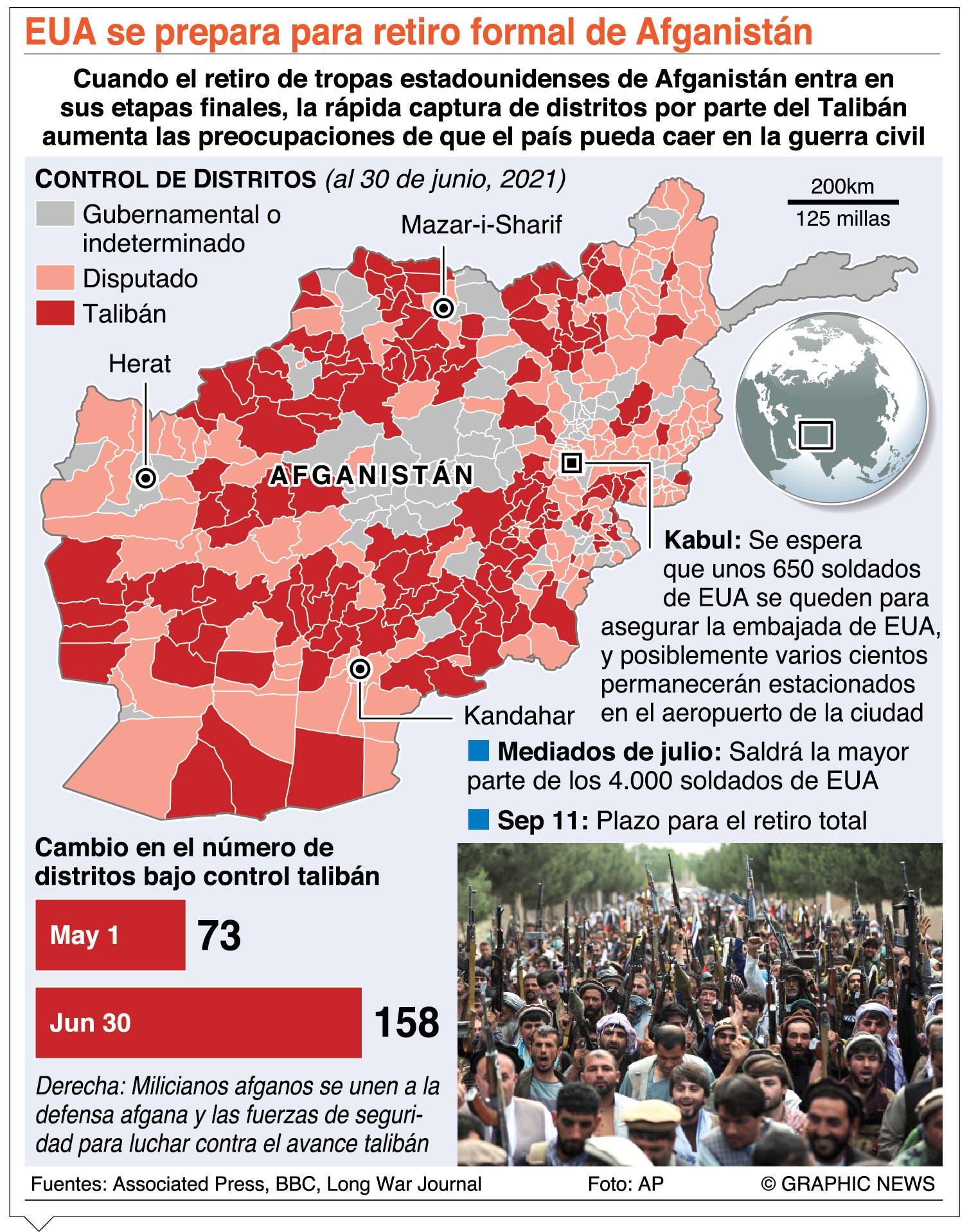 EE. UU. a punto de completar salida militar de Afganistán