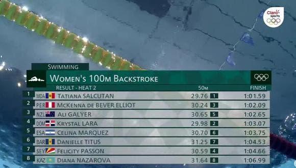Nadadora Krystal Lara termina cuarto pero queda fuera de la clasificación