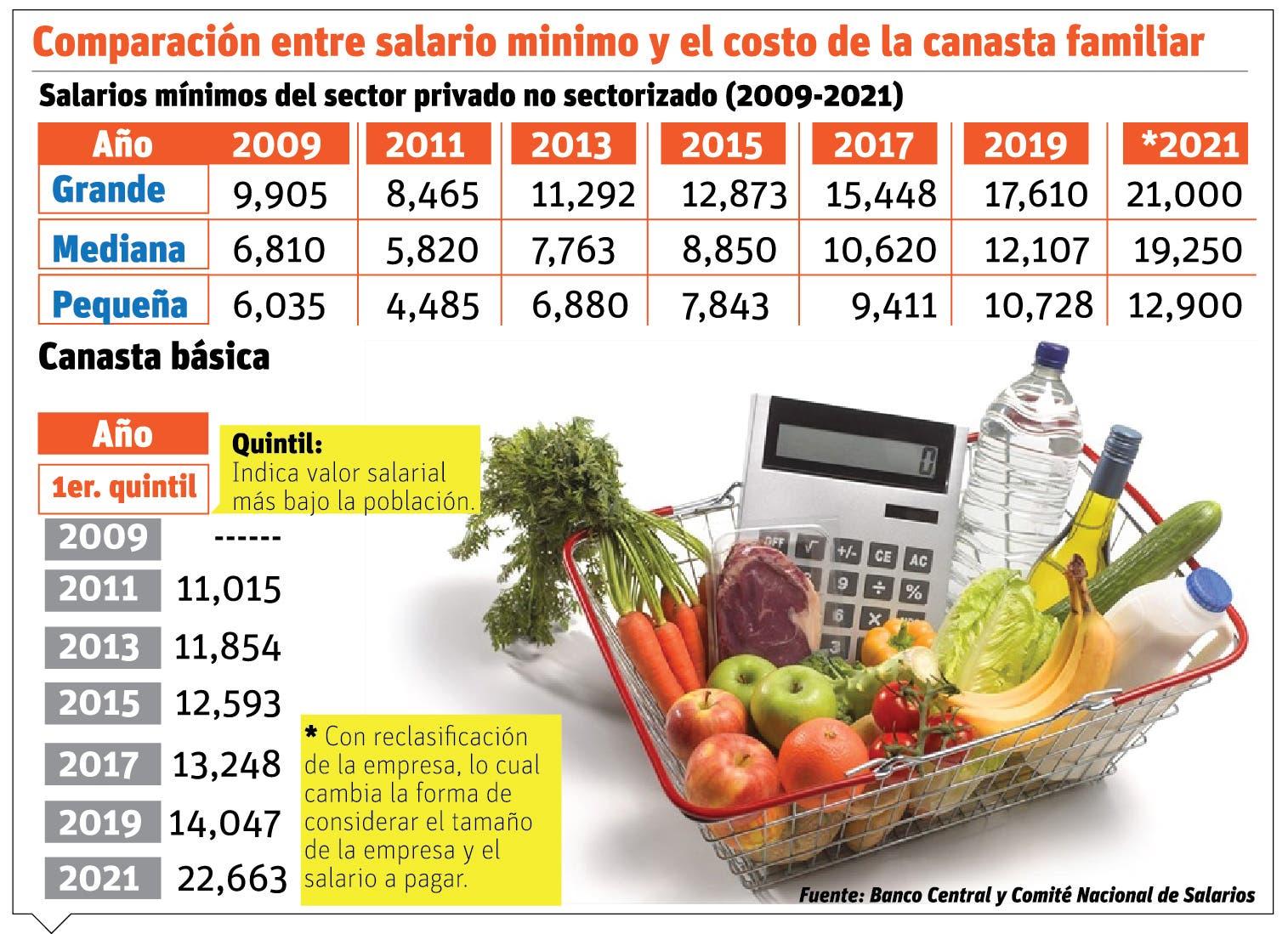 El aumento salarial se queda corto ante costo canasta básica