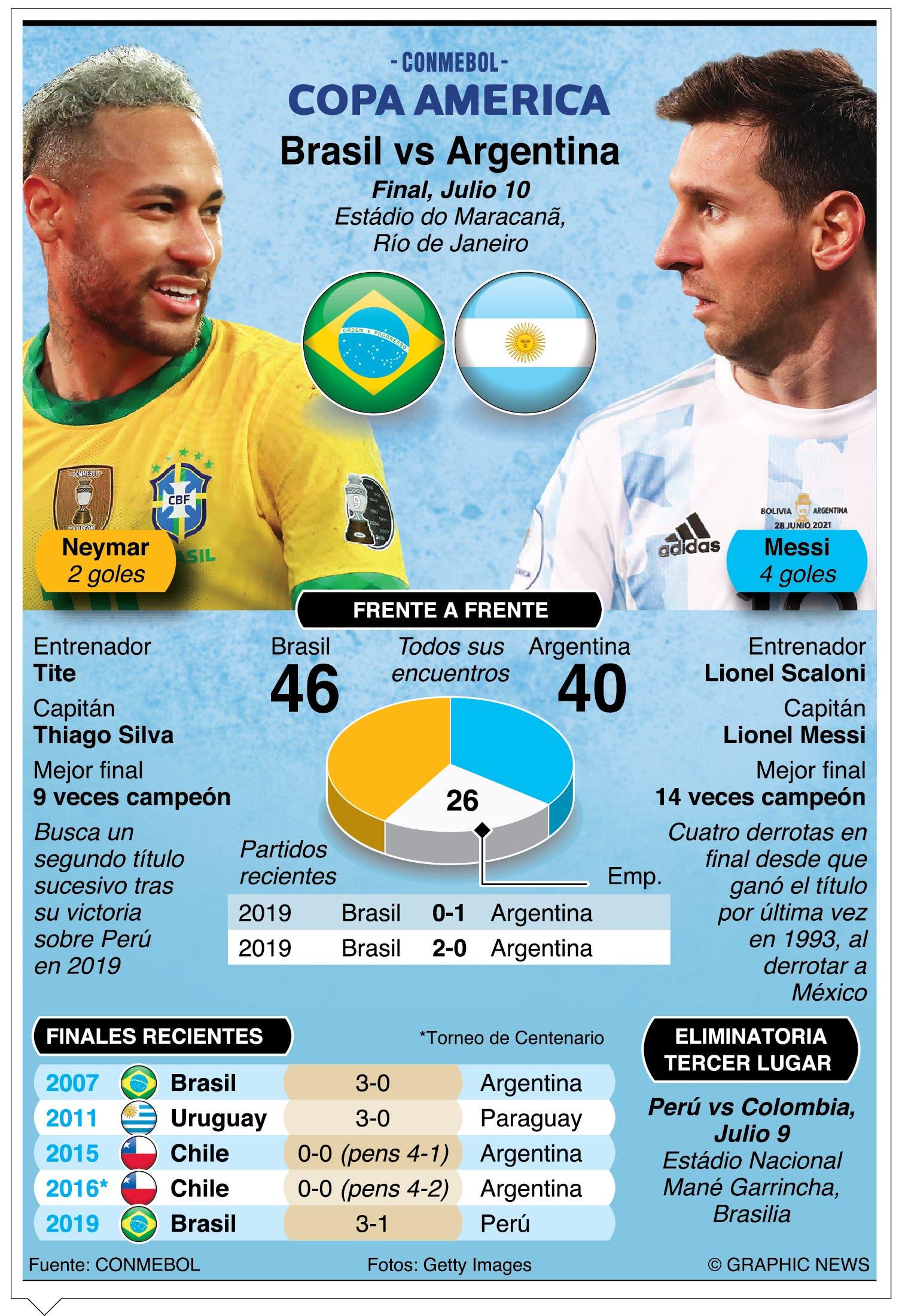 Argentina debe salir  airosa Copa América