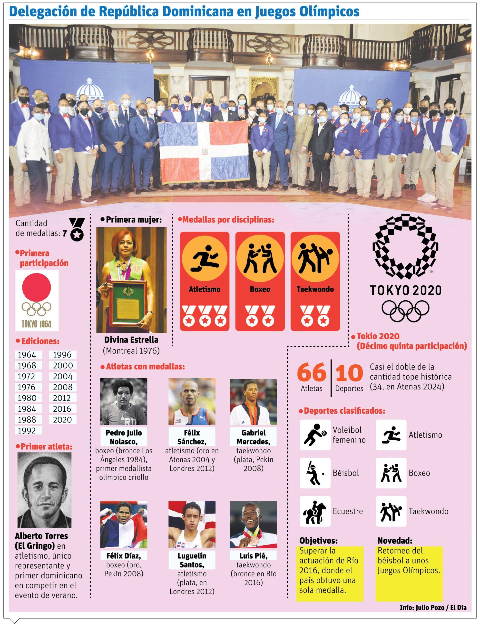 Deportistas RD derrochan optimismo respecto al éxito Juegos Olímpicos
