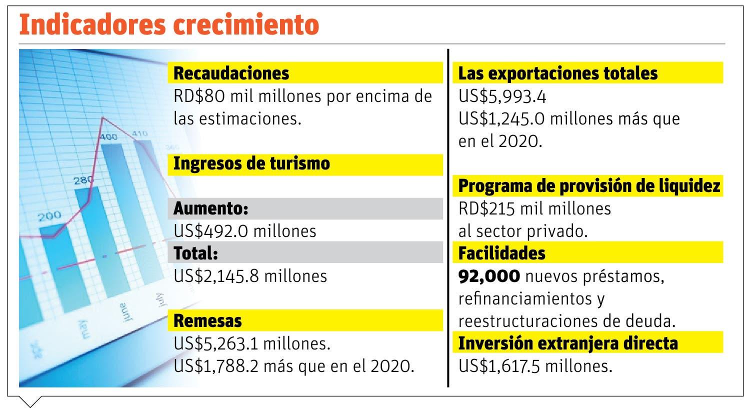 La economía crece 13.3%  en primer semestre 2021