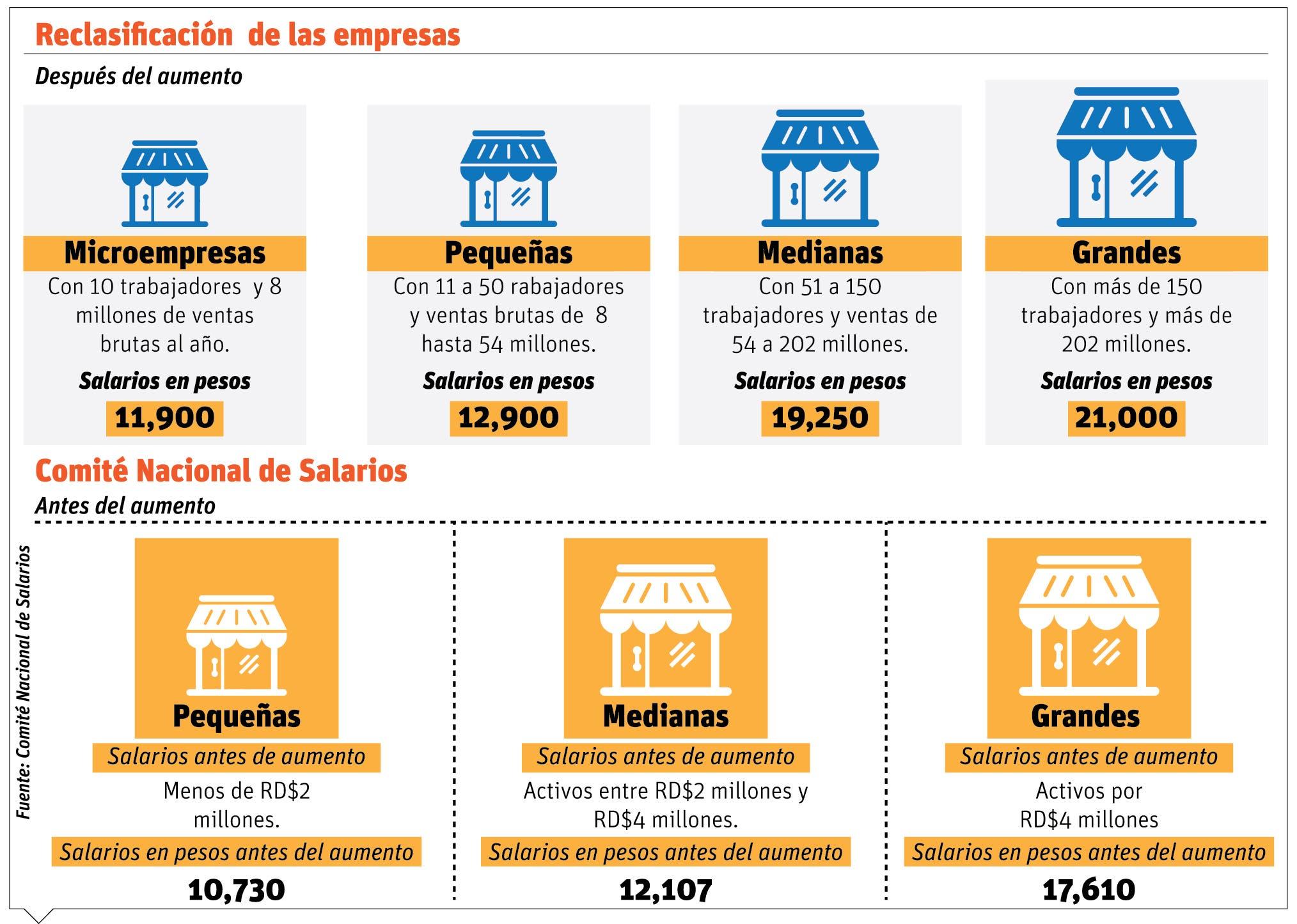 CNS  aumenta salario mínimo según reclasificación de las empresas