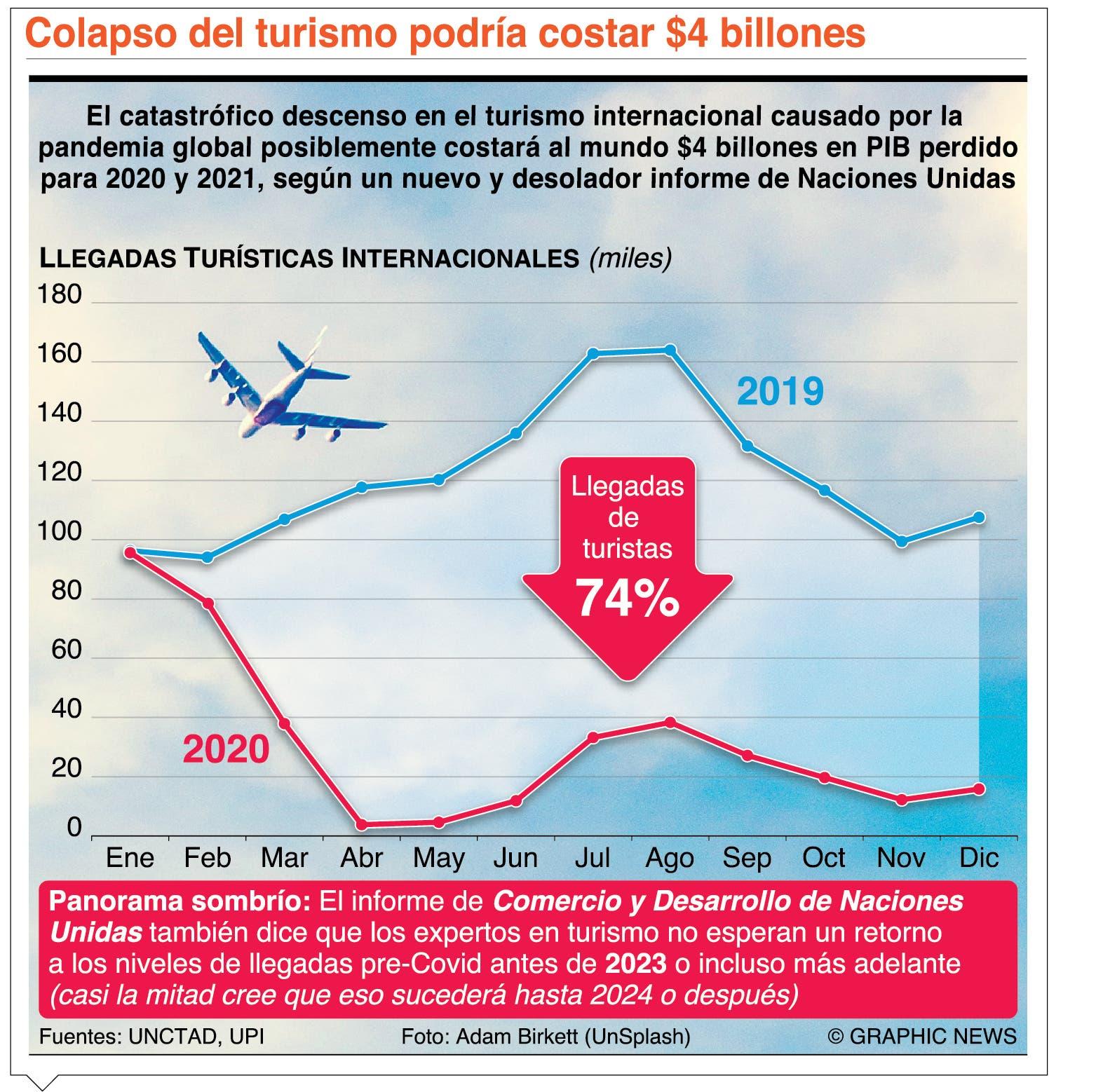 Latinoamérica trata de que el covid-19  no frene  el turismo