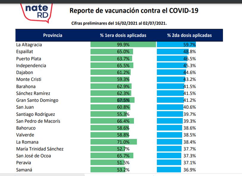 El 38.6% de la población dominicana ha recibido dos dosis vacuna COVID