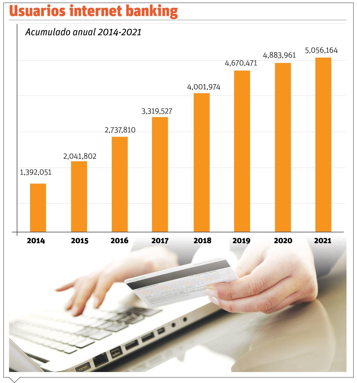Emprendimientos y pago vía internet aumentan en el país
