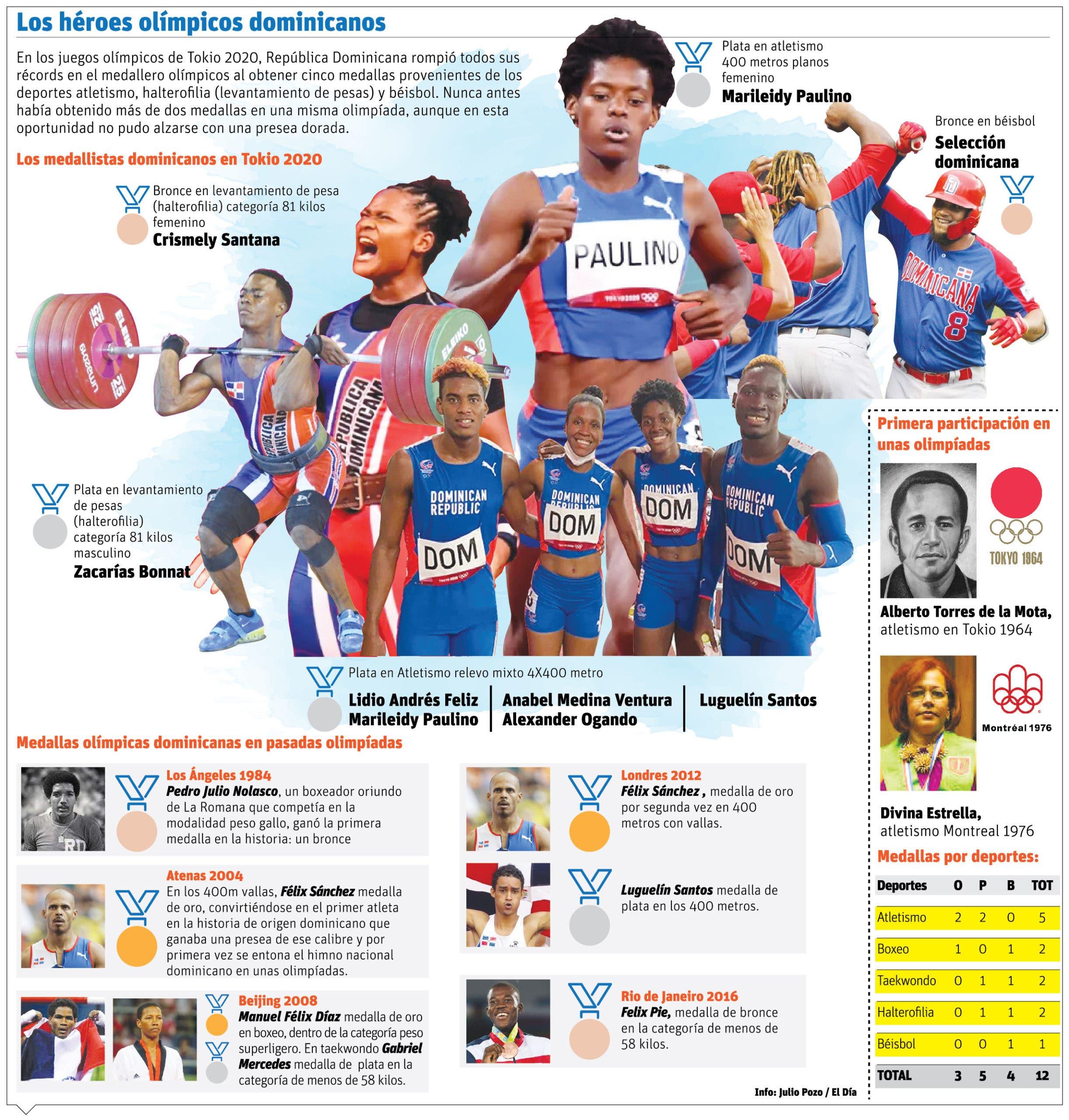 Atletas dominicanos dejan atrás sus récords en los Juegos Olímpicos
