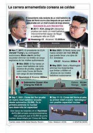 Corea del Sur y Norcorea se arman de manera peligrosa