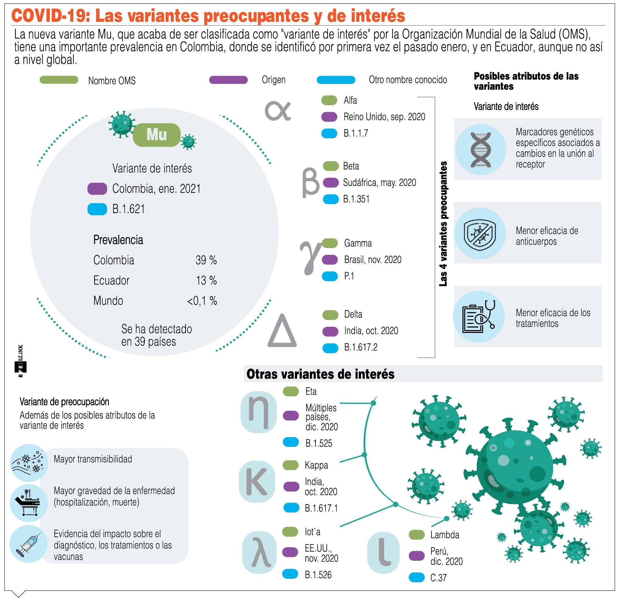 """Salud identifica variante de Covid con """"posible resistencia a la  vacuna"""""""
