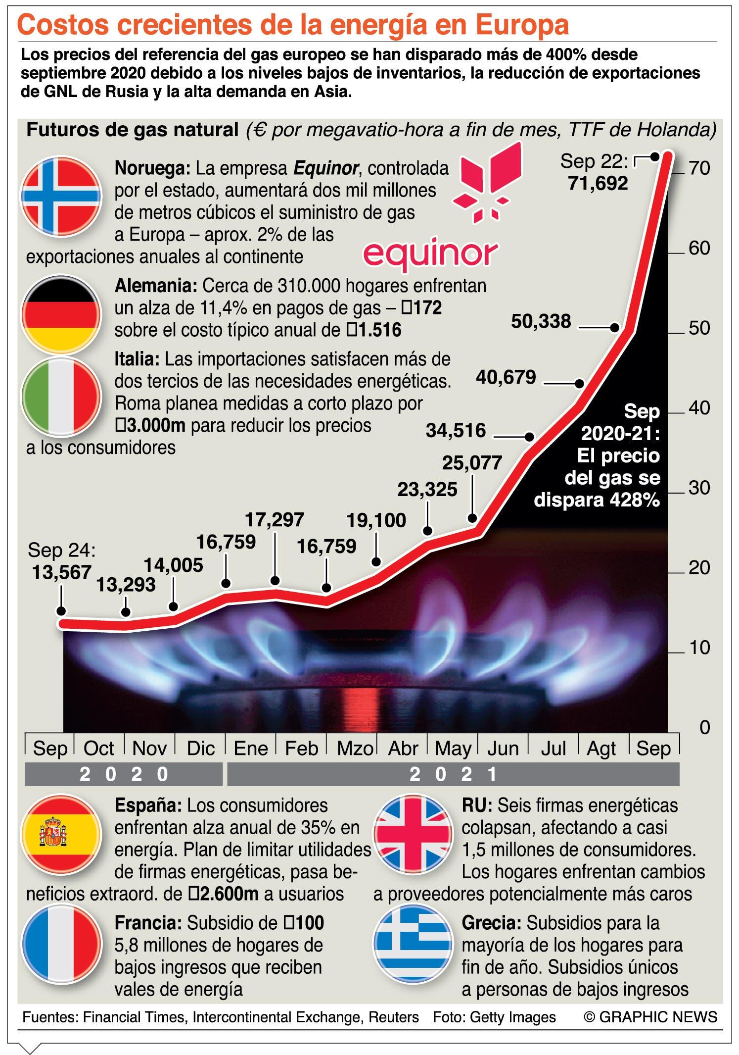 Crisis por incremento del precio  del gas doméstico
