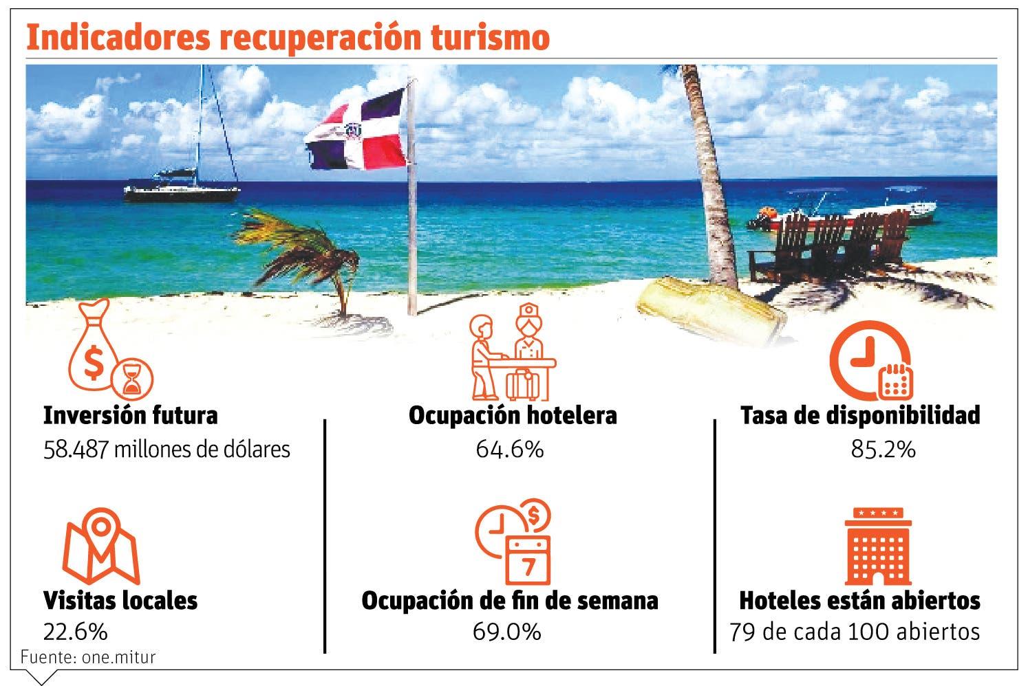 Turismo local  repunta y las reservas  futuras superan año prepandémico