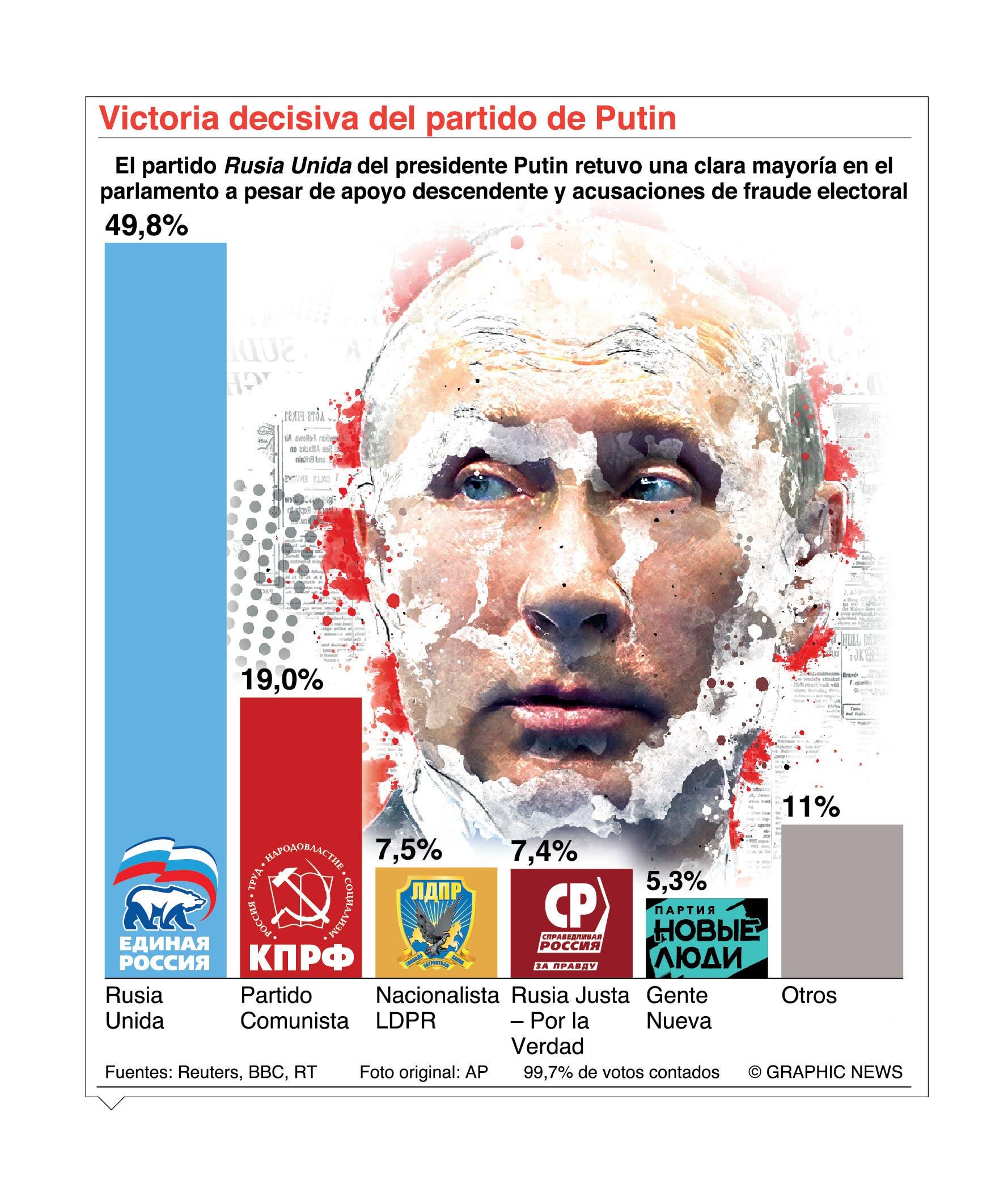 El oficialismo ruso gana mayoría; Vladimir Putin controla el  Parlamento