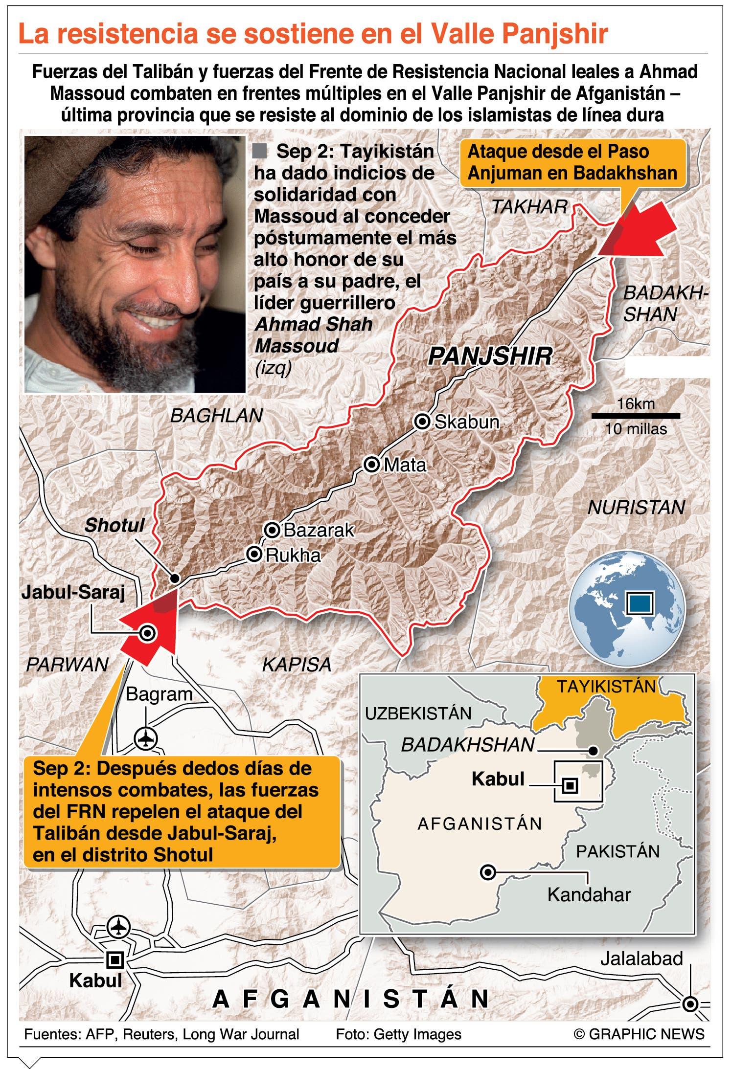 Talibán vence en Panshir; y ya tiene control de  Afganistán