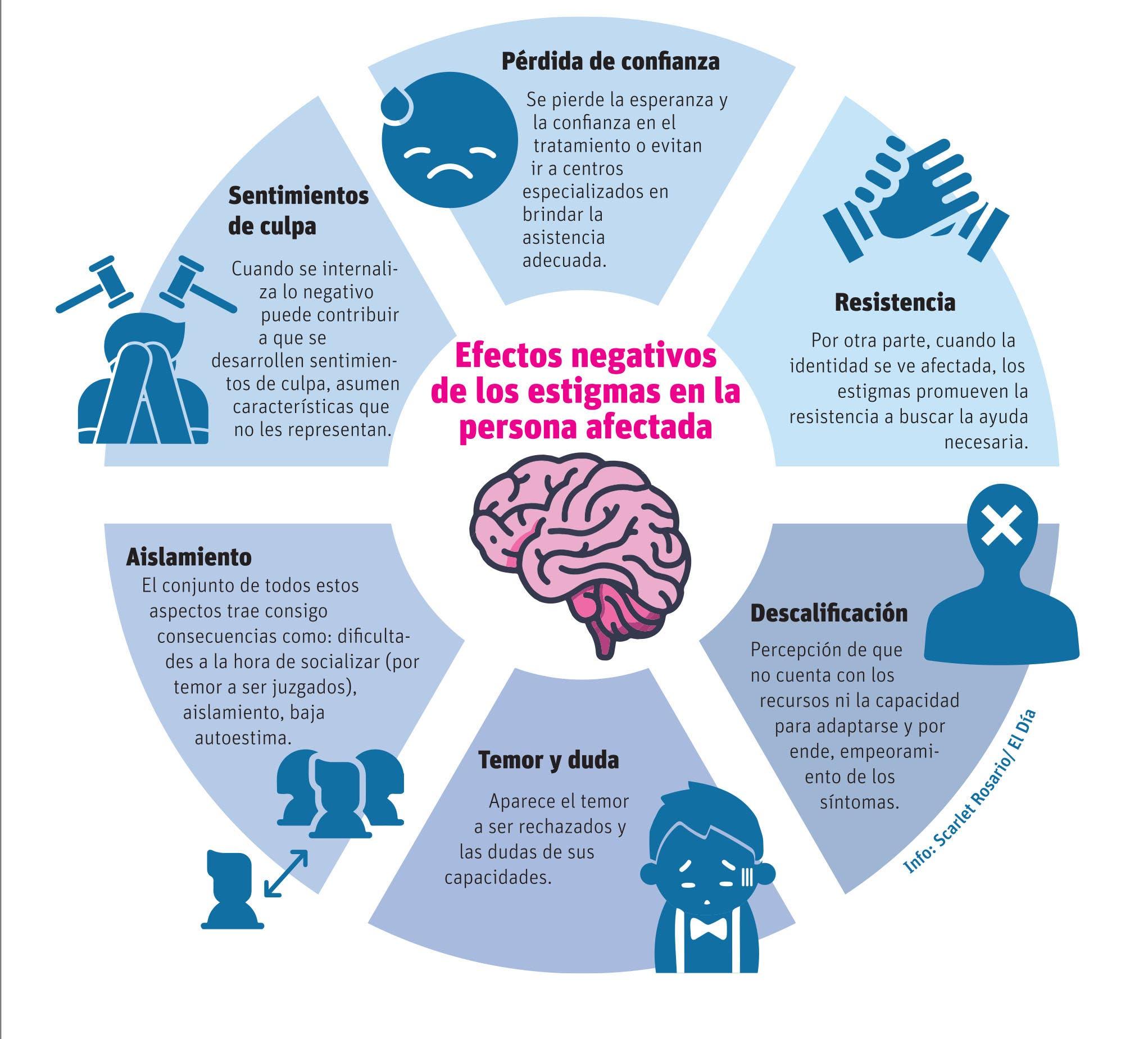 Estigmas en la salud mental suelen tener raíz en  desconocimiento