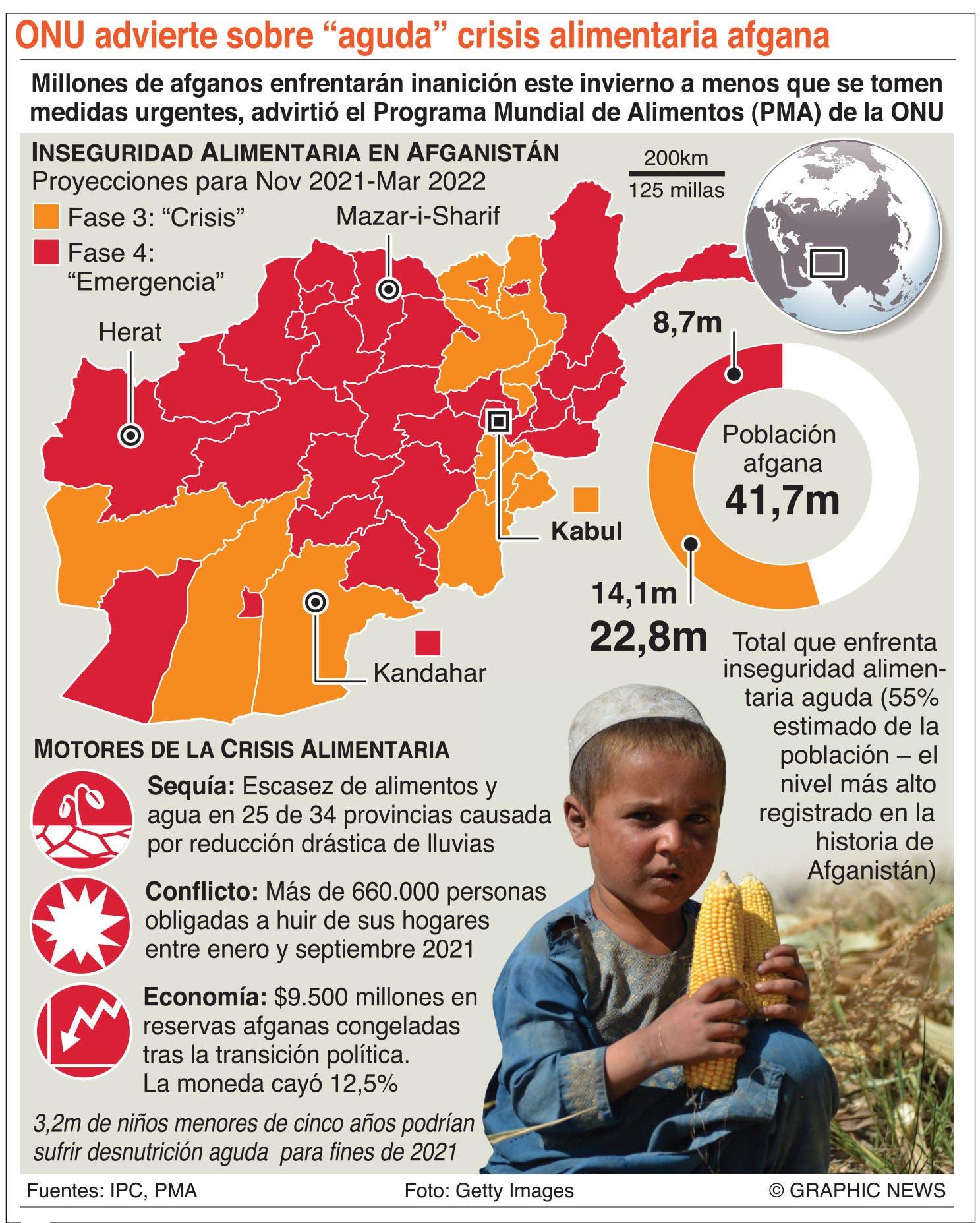 La crisis alimentaria se agrava en Afganistán