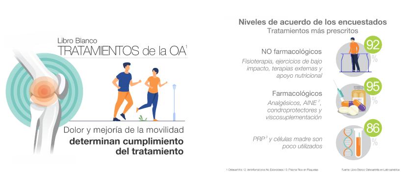 Lanzan en Latinoamérica Libro Blanco sobre la Osteoartritis