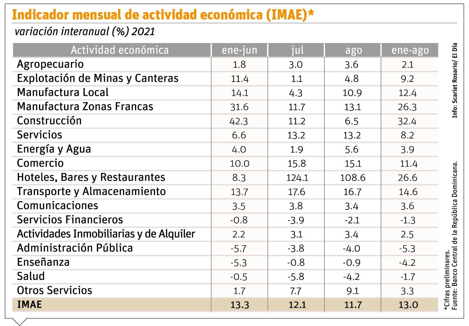 Economía acumula crecimiento  13 % hasta el mes de agosto