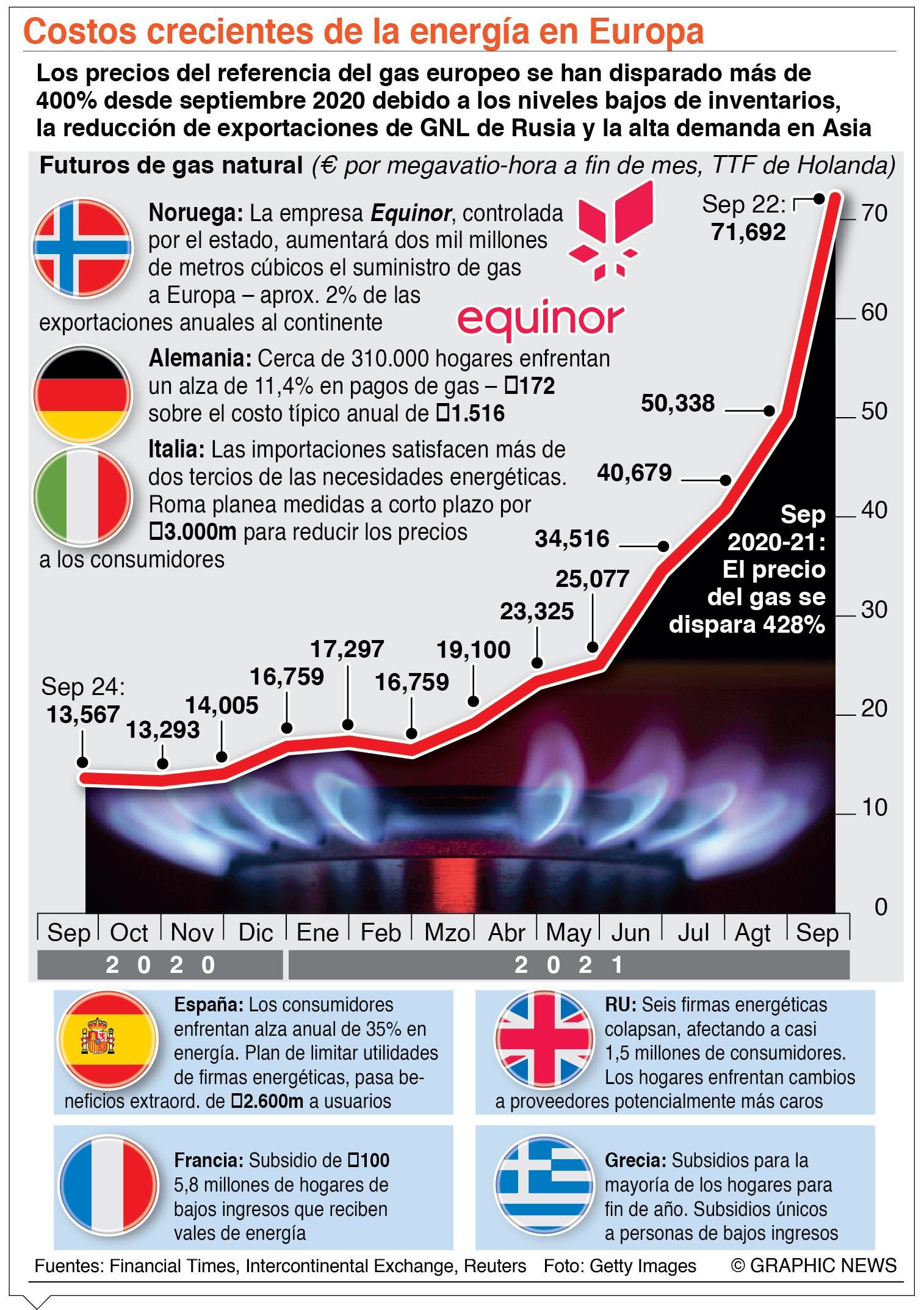 El mundo atraviesa por una crisis energética que amenaza economía